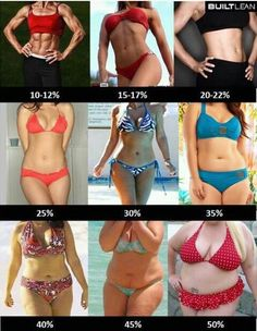 % of body fat in women visual. Fitness motivation inspiration fitspo crossfit running workout exercise