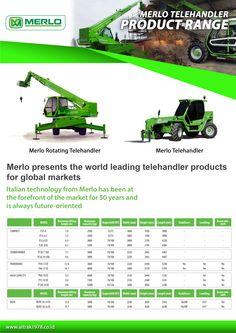 Merlo Telehandler Product Range Back Global Market, Range, Technology, Marketing, World, Movie, Night, Tech, Cookers