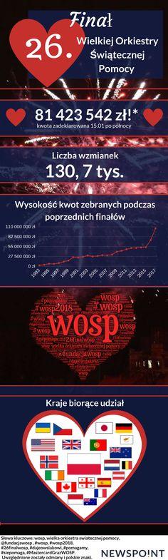26. Finał WOŚP!  #wosp #wosp2018 #26finalwosp #dajeowsiakowi #pomagamy #siepomaga #MastercardGrazWOSP Takich hashtagów użyliśmy do sprawdzenia danych na temat Wielkiej orkiestry Świątecznej Pomocy. Kolejny rok, kolejny sukces. Polacy pomagają, a my z przyjemnością to monitoruiemy!