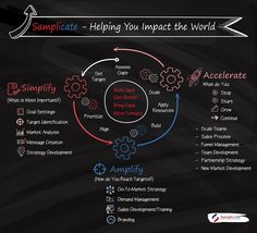 Graphic Design of Workflow Process.  Samplicate by PS_design