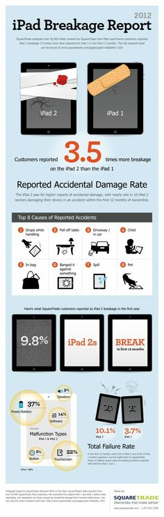 How iPads Get Broken [Infographic]