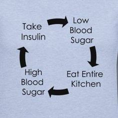 The vicious diabetes cycle
