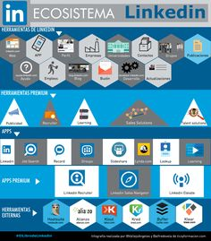 Ecosistema LinkedIn #SocialMedia #LinkedIn