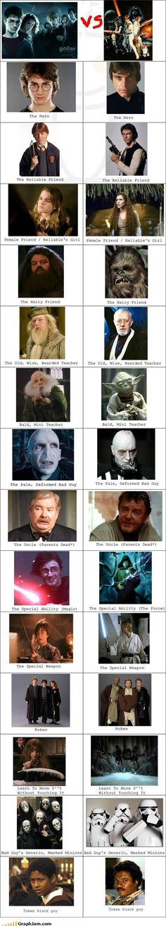 Similitudes entre Star Wars y Harry Potter
