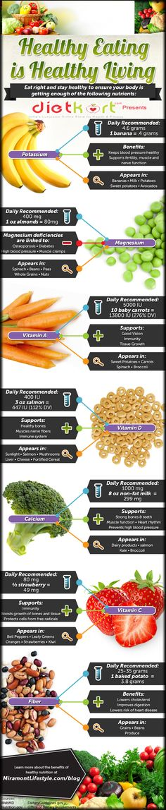 Healthy Eating - Healthy Living InfoGraphic by Loveneet singh, via Behance