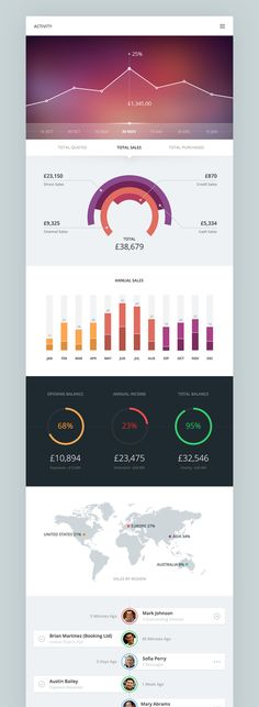 Activity by Piotr Kwiatkowski, via Behance web design, design, responsive… Mail Design, Interaktives Design, Graph Design, Web Ui Design, Dashboard Design, Chart Design, Design Resume, Design Trends, Gui Interface