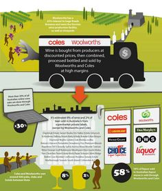 Woolworths and Coles dominate Australia's liquor market through the operation of their liquor stores, and the production of beer and wine. http://www.choice.com.au/reviews-and-tests/food-and-health/food-and-drink/supermarkets/supermarket-liquor-sales/page/infographic.aspx