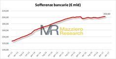 Mazziero Research   BANCHE: malattia cronica, sofferenze oltre i 200 miliardi