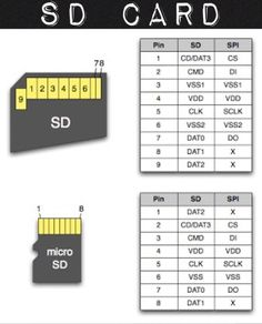 Electrical and Electronics Engineering: sd card Elektrotechnik und Elektronik: SD-Karte Electronics Projects, Electronics Components, Arduino Projects, Electronics Gadgets, Electronic Engineering, Electrical Engineering, Computer Technology, Computer Science, Componentes Smd