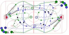 This drill is similar to the horse shoe hockey drill with two lines in opposite corners with pucks but there are four defense at center ice that will make. Dek Hockey, Hockey Drills, Hockey Training, Coaching, Group, Play, Game, Ice, Training