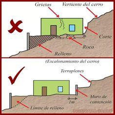 Civil Engineering Design, Line Chart, Diagram, Construction, Map, Architecture, Building, Walls, Houses
