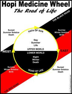 Hopi Medicine Wheel: The Road to Life - Drake Bear Stephen Innerprizes