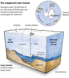 The research: Until the mid-1990s, nobody knew there was a lake two miles under Antarctica's icy Vostok Station. Now Lake Vostok is understood to hold more water than almost any other lake in the world. On Sunday, a Russian team drilled through the ice to the lake's surface, a process that has taken more than 20 years. Read related article.