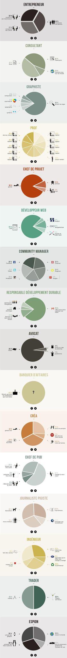 16 métiers décryptées en une infographie