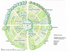 Een permacultuur ontwerp; klik op afbeelding voor een vergroting