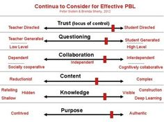 What Is PBL Really?