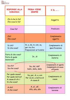 tabella dell'analisi grammaticale - Cerca con Google