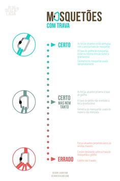 Aprenda a usar mosquetões de esclada com travas. #dicas #infografico