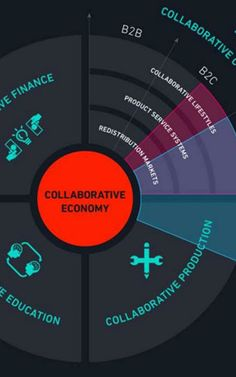 """Sharing economy,"" ""peer economy,"" ""collaborative economy,"" and ""collaborative consumption. Collaboration thinking pioneer Rachel Botsman breaks it down. B2c, Finance, Sharing Economy, Definitions, Collaboration, Wall Street, Learning, Business, Abundance"