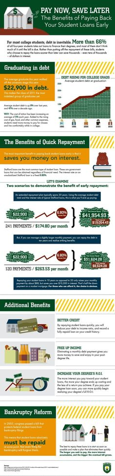 Student Loan Debt Consolidation: By the Numbers student loan debt student loan debt payoff Best Student Loans, Federal Student Loans, Student Loan Debt, Student Life, Student Loan Consolidation, Easy Loans, Study Break, Payday Loans, College Life