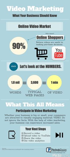 #VideoMarketing - What Your #Business Should Know [ #infographic ]