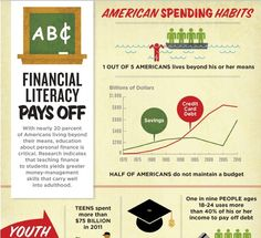 Infographic: The Value of Financial Literacy