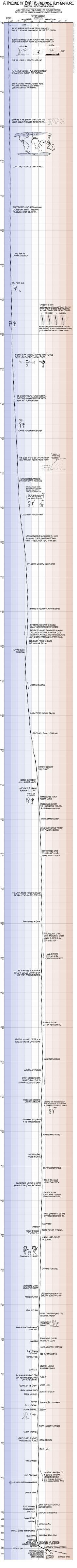 Linha do tempo da temperatura terrestre por XKCD | Brasil Acadêmico