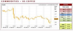US Coffee CFD closed higher on Tuesday renewing the rally off June's low. The low-range close set the stage for a steady opening on Wednesday. Stochastics and the RSI are neutral signaling that sideways to higher prices are possible near-term. If it renews the rally off June's low, the reaction high crossing is the next upside target. If September renews this year's decline, weekly support crossing is the next downside target.