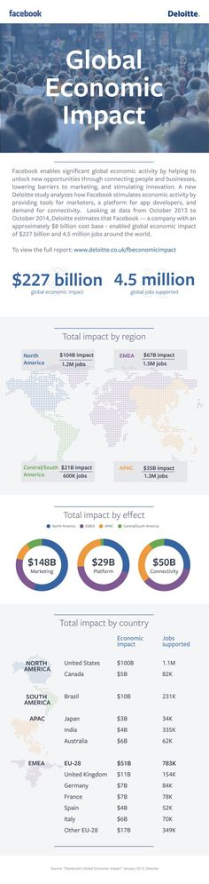 Deloitte Infographic on Facebook's Impact on Global Economy