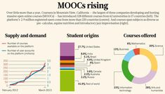 Massive Open Online Courses, aka MOOCs, Transform Higher Education and Science