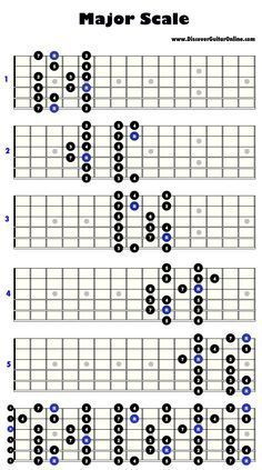 Major Scale: 5 patterns | Discover Guitar Online, Learn to Play Guitar