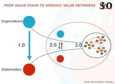 From value chain to organic value networks