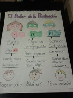 Puntuacion. Signo de interrogación, signo de exclamación, punto. Cartel de puntuación. Poster. Anchor chart for punctuation. Bilingual education. Español. Gramática.