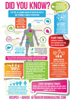The naked plant-based eating fact sheet. A must-read! Share it!