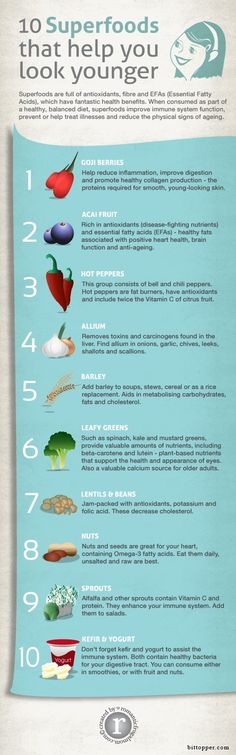 Superfoods tht help you look younger via www.bittopper.com/post.php?id=57268315527eb10523bb44.20222119