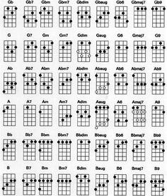 Ukulele Chord Chart - Standard G C E A Tuning - Ukulele Songs, Ukulele Tabs, Ukulele Chords, Ukulele Lyrics, Ukulele Tuning