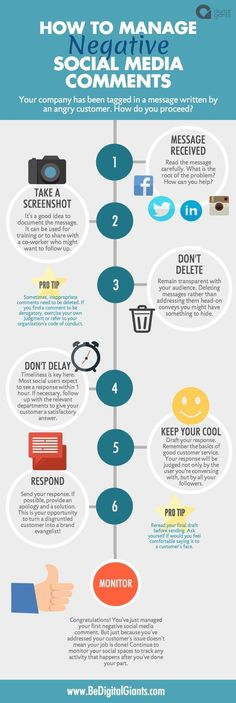 How To Manage Negative Social Media Comments #infographic #SocialMedia #communitymanagement #socialmediamarketing #socialmediamarketingstrategy