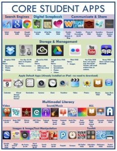 Great resources for a 1:1 or anyone utilizing the iPad in the classroom.