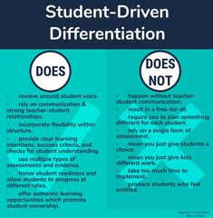 Student-Driven Differentiation: Putting Student Voice Behind The Wheel. Asking different questions isn't enough if teachers aren't listening to the answers students provide. Here are 3 ways to have authentic differentiation in the classroom. Differentiated Instruction Strategies, Differentiation Strategies, Differentiation In The Classroom, Teaching Strategies, Classroom Activities, Teaching Resources, Teaching Ideas, Instructional Coaching, Instructional Strategies