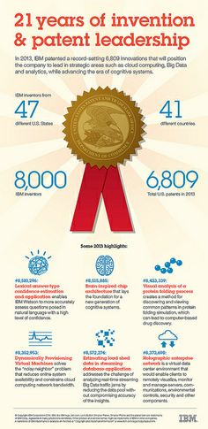 IBM Thought and Patent Leadership Creativity And Innovation, Data Analytics, Cloud Computing, Big Data, Inventions, Leadership, Positivity, Clouds