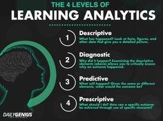 The 4 Levels Of Learning Analytics |  Edudemic