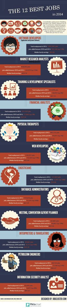 The 12 best jobs in 2014 #infographic