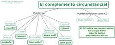 El complemento circunstancial Como ya sabéis, el complemento circunstancial puede aparecer con cualquier verbo y con ninguno en partic...