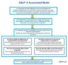 Inside Scoop   Speech and Language CELF-5