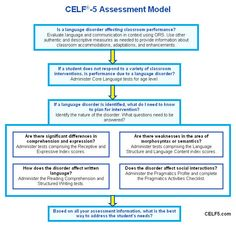 View this great resource to learn what's new about the CELF-5 ...