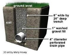 Diagram of a French Drain from Heritage Lawn & Irrigation