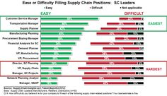 10 Best Supply Chain Infographics images in 2013 | Supply