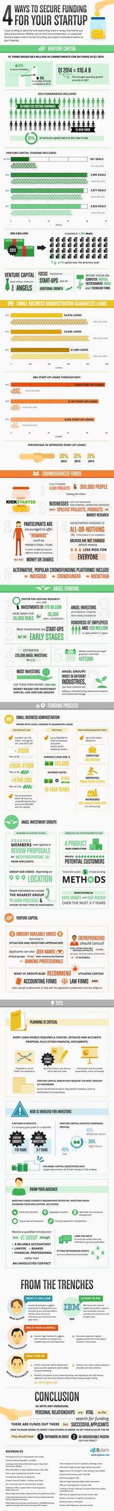 Way to Secure Funding for your Startup #Infographics