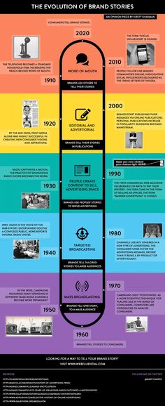 Infographic: What's Changed, and What Hasn't, in 100 Years of Brand Storytelling   Adweek