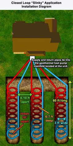 Geothermal Heat Pump System Horizontal Slinky Loop Installation Diagram